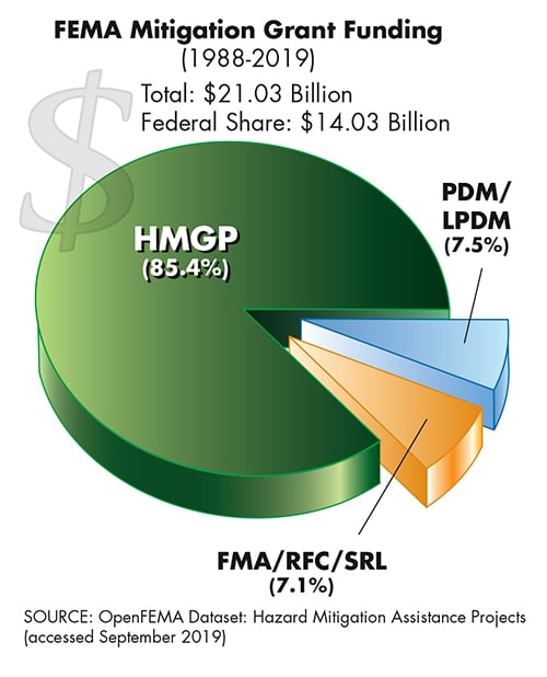 FEMA Mitigation Grant Funding 1988-2019 Total: $21.03 Billion, Federal Share: $14.03 Billion. Source: OpenFEMA Dataset.