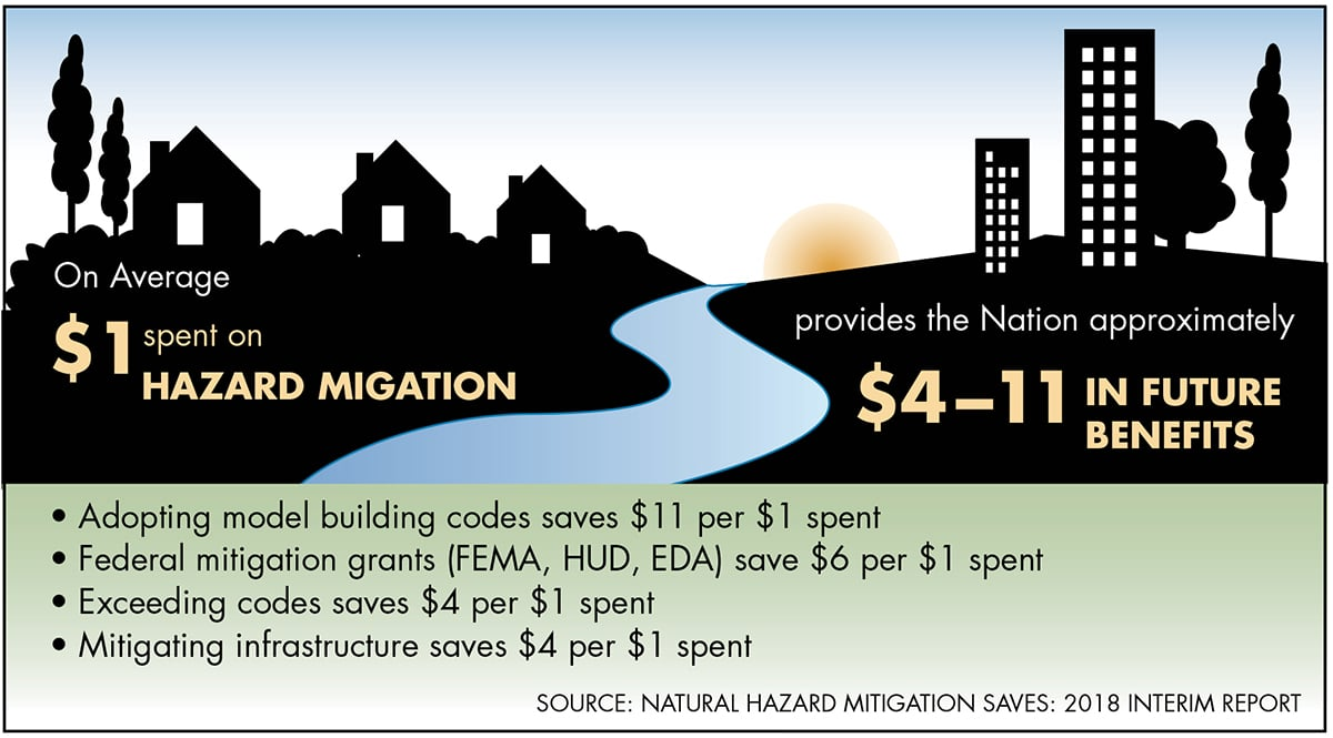Natural Hazards Mitigation Saves: 2018 Interim Report.