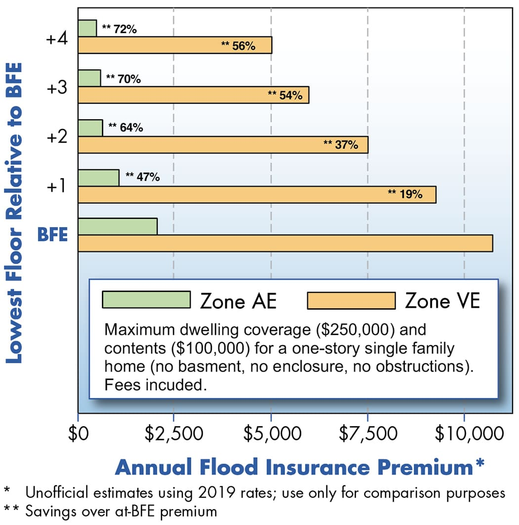 Chart showing annual flood insurance premiums based on lowest floor height above BFE for AE and VE zones.