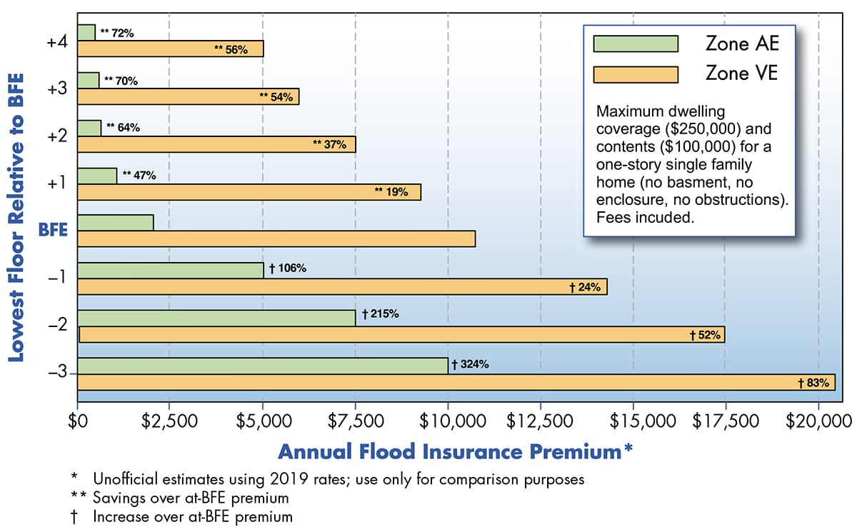 Chart showing annual flood insurance premiums based on lowest floor height relative to BFE for AE and VE zones.