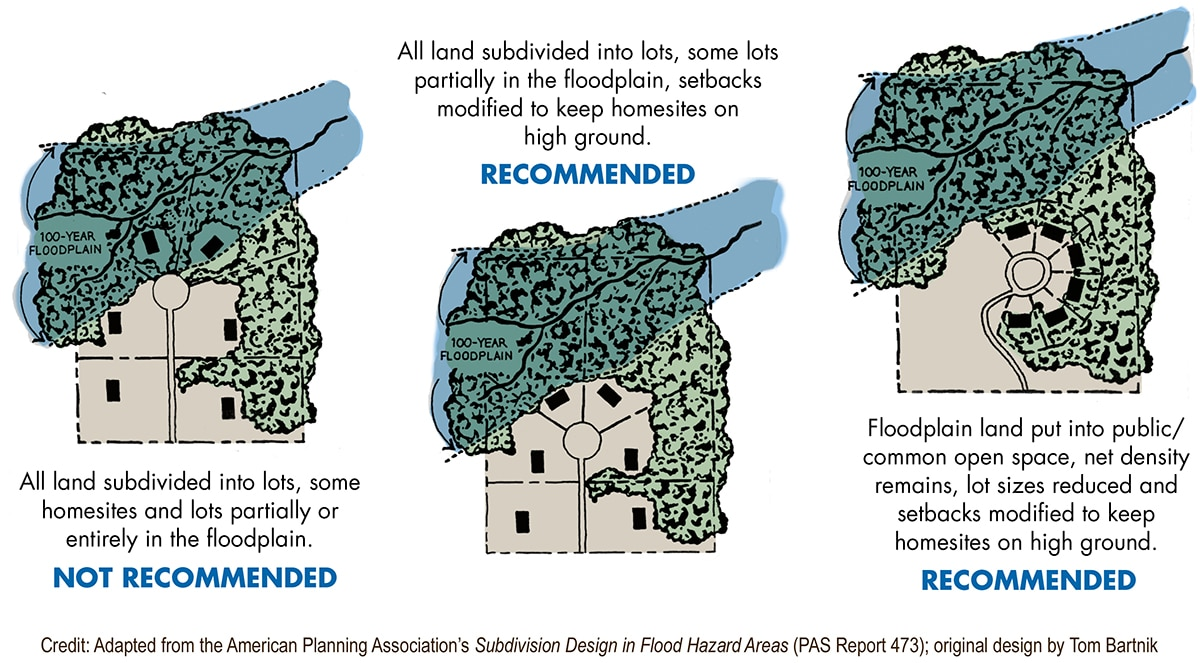 Graphic showing recommended and not recommended options for subdivisions near a floodplain.