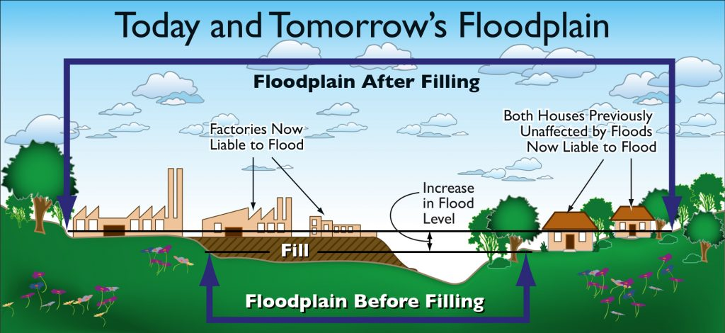 Image showing floodplain expanding due to fill.