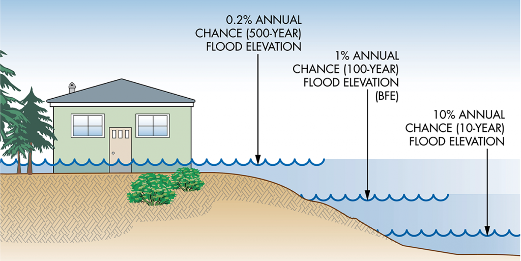 Graphic showing 10%, 1% and 0.2% annual chance flood elevation.