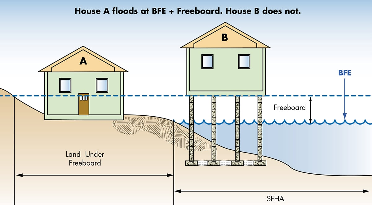 Graphic showing BFE plus freeboard.