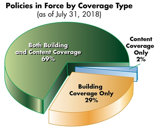 Pie chart showing 69% of NFIP policies cover both building and contents coverage.