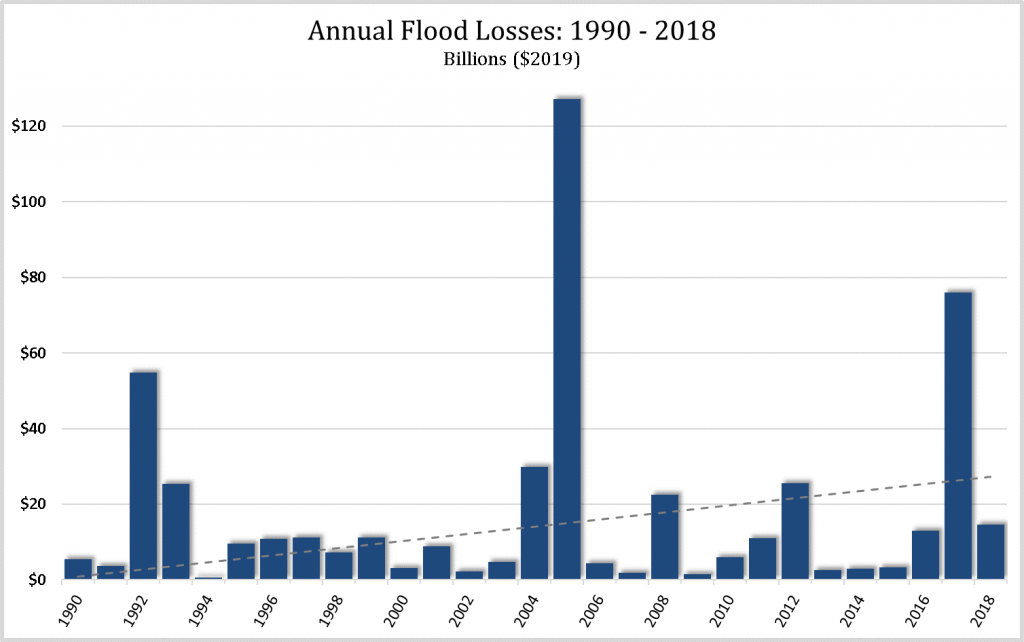 Annual Flood Losses 1990-2018 chart.