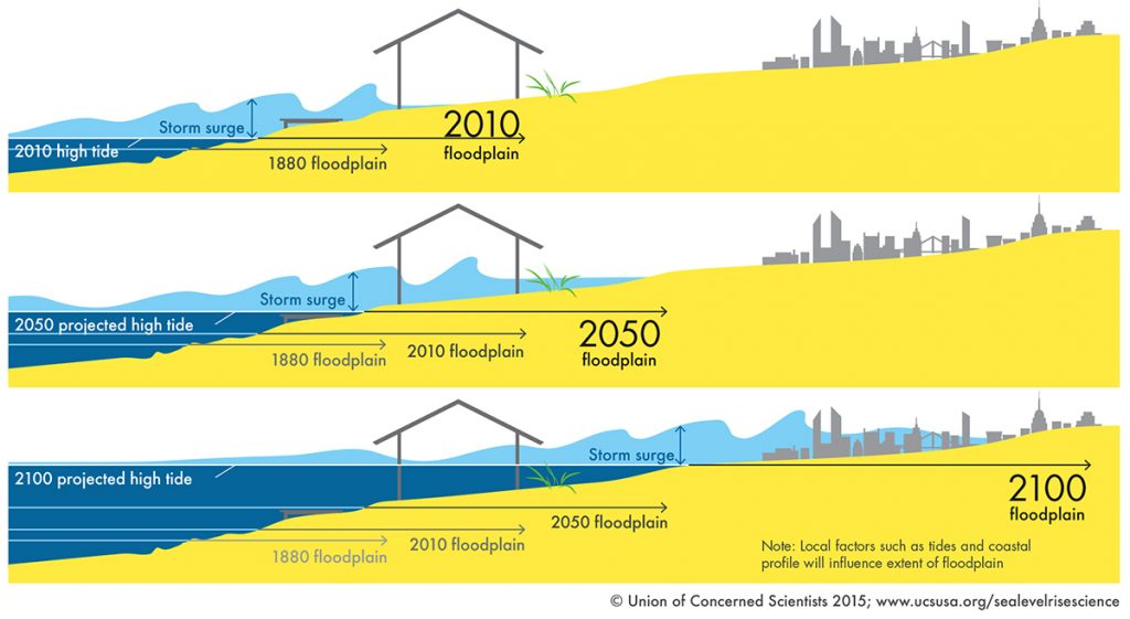 Graphic showing flood extents with rising sea levels.