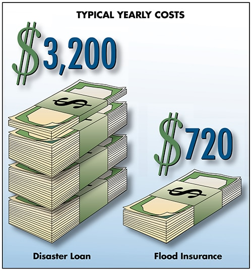 Graphic showing typical yearly costs of $3,200 for disaster loan vs. $720 for flood insurance.