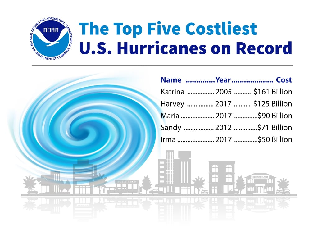 Top 5 Costliest US Hurricanes on record.